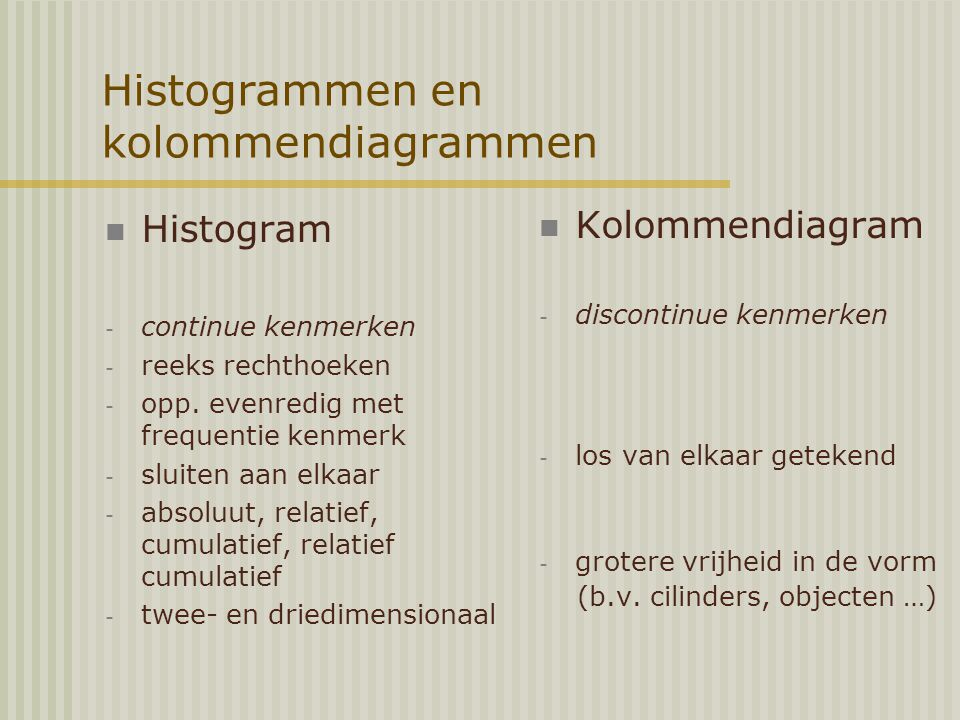 Histogrammen en kolommendiagrammen