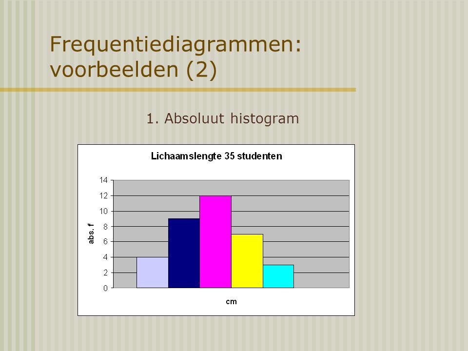 Frequentiediagrammen: voorbeelden (2)