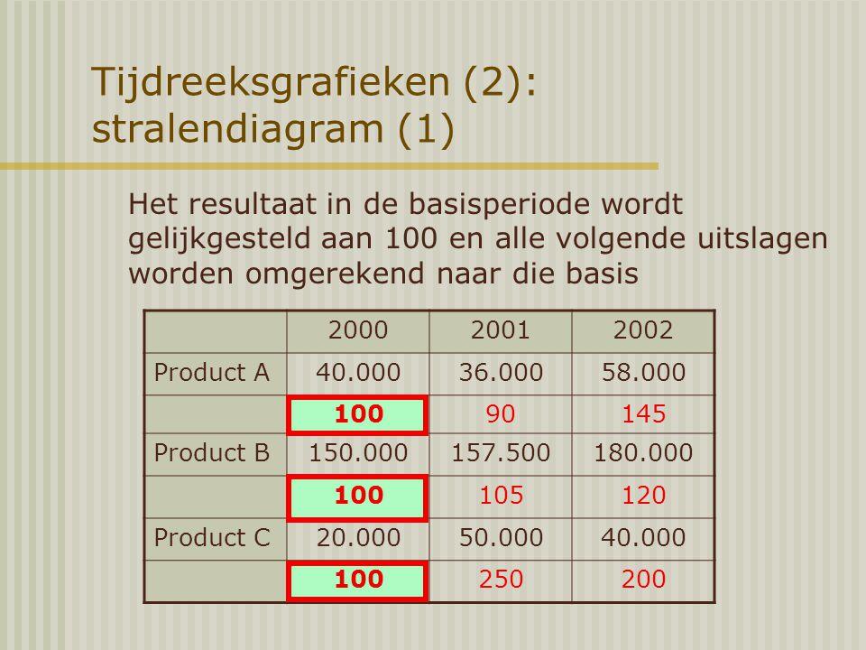 Tijdreeksgrafieken (2): stralendiagram (1)