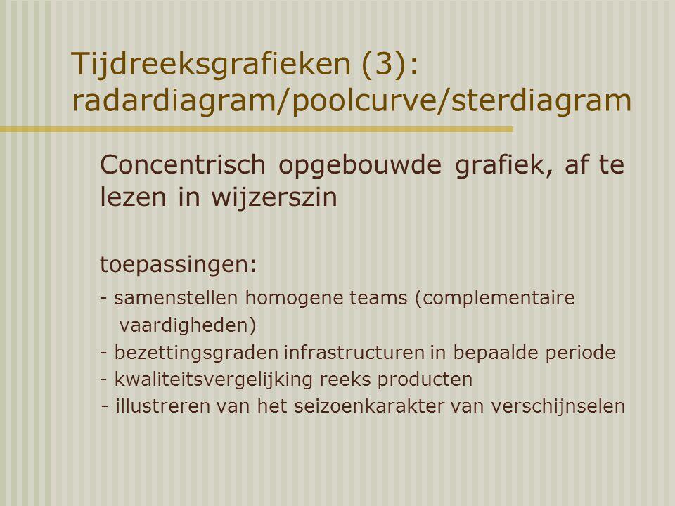 Tijdreeksgrafieken (3): radardiagram/poolcurve/sterdiagram