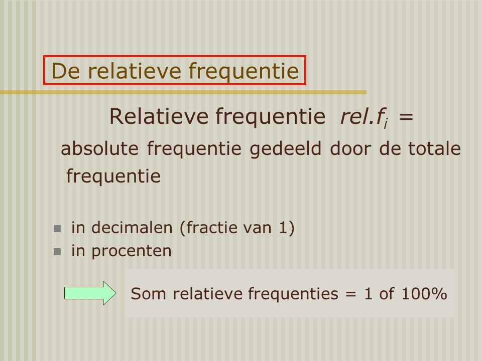 De relatieve frequentie