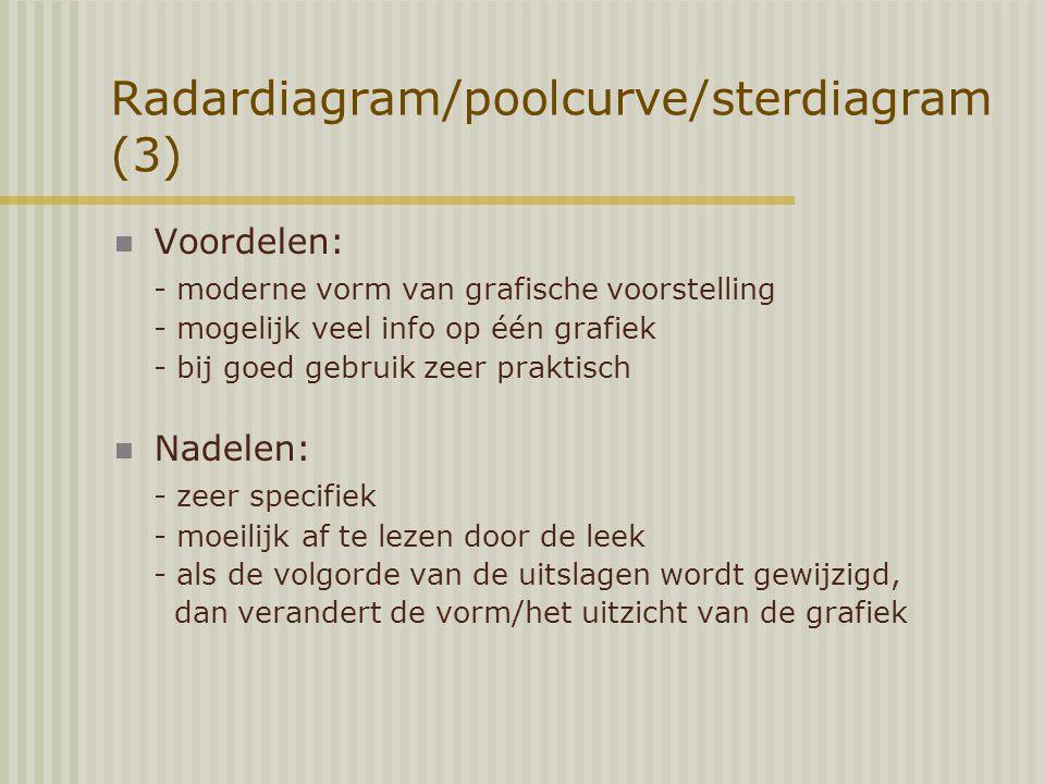 Radardiagram/poolcurve/sterdiagram (3)