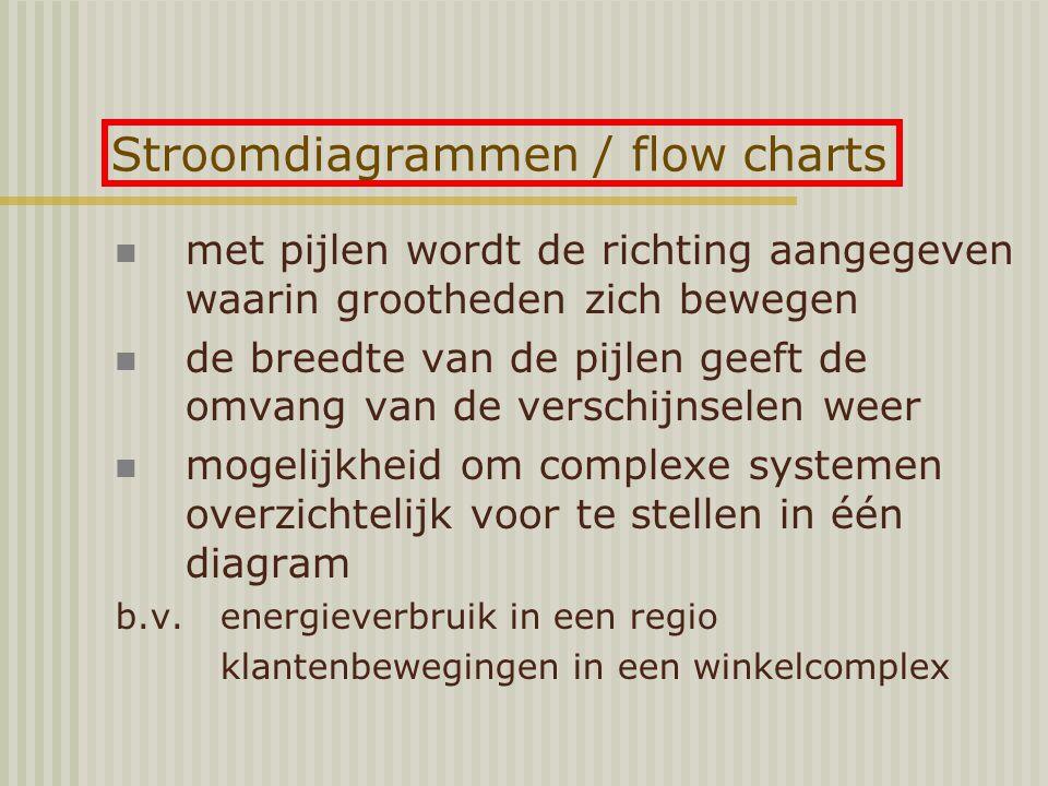 Stroomdiagrammen / flow charts