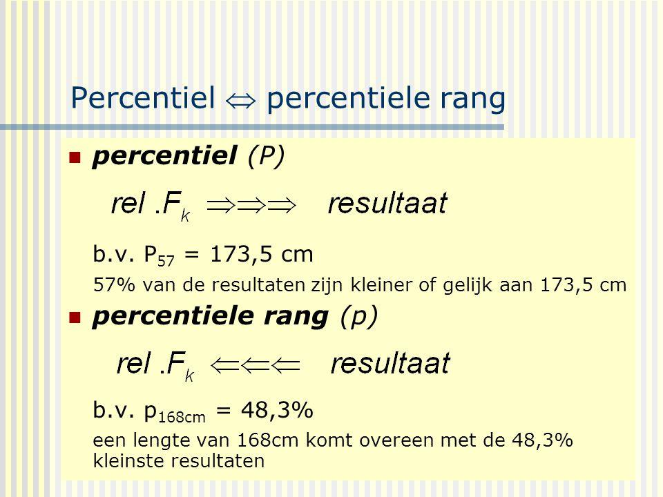 Percentiel  percentiele rang