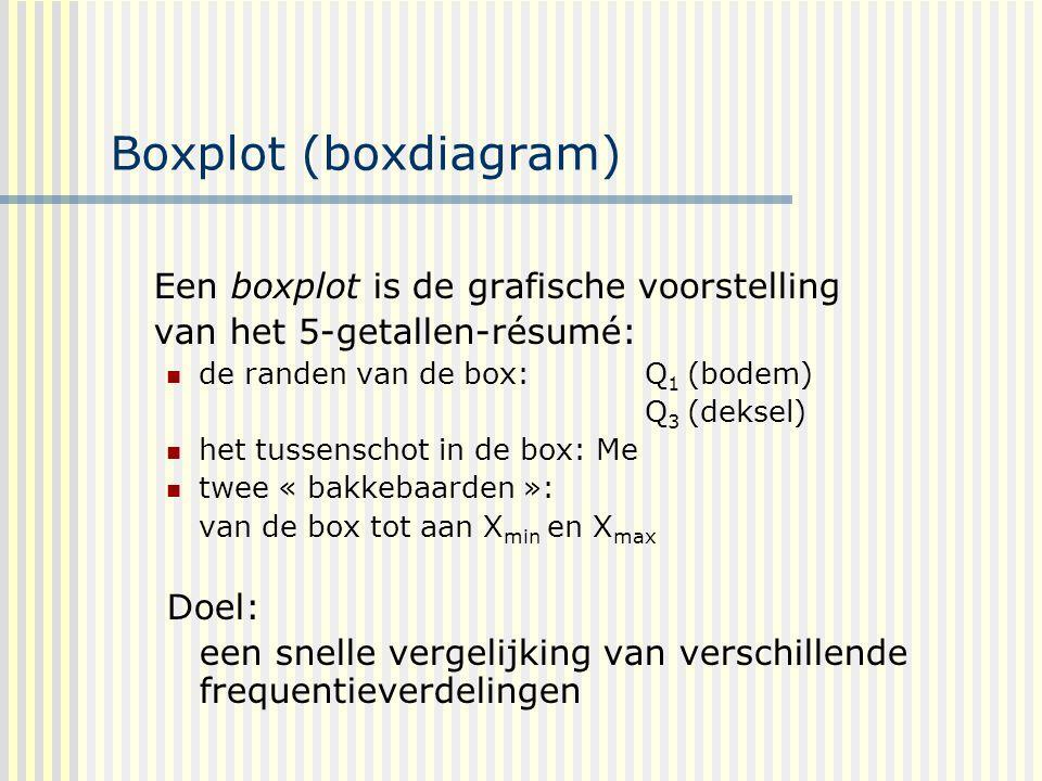 Boxplot (boxdiagram) Een boxplot is de grafische voorstelling