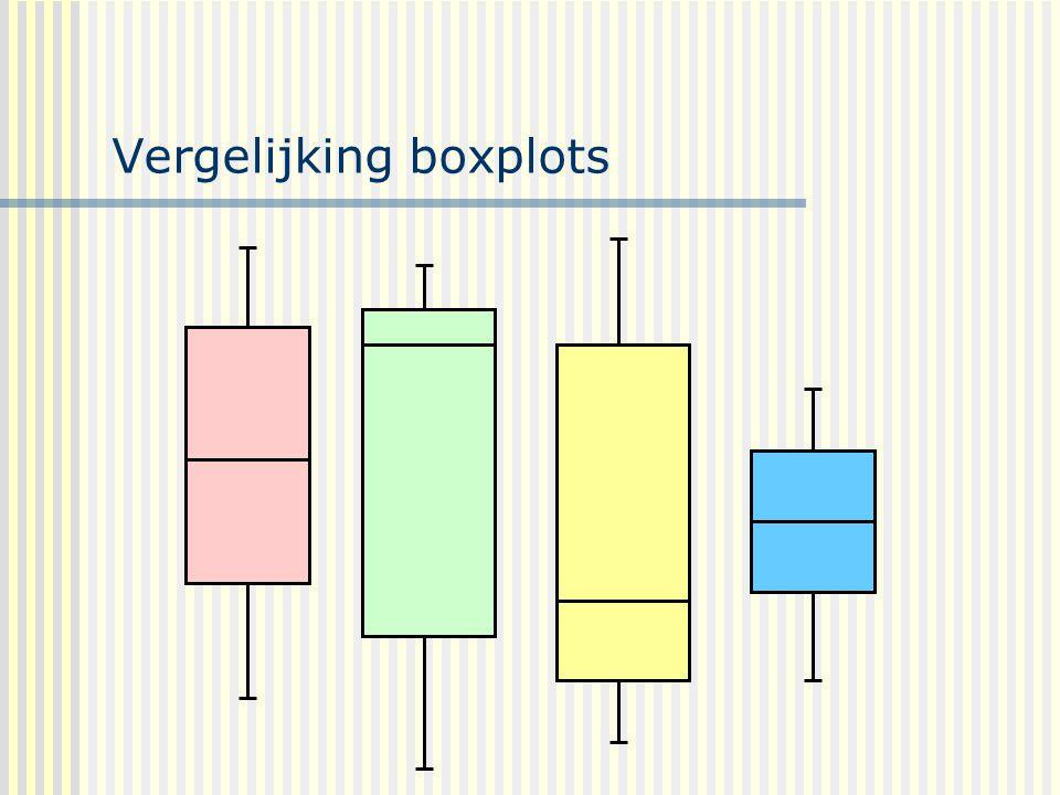 Vergelijking boxplots