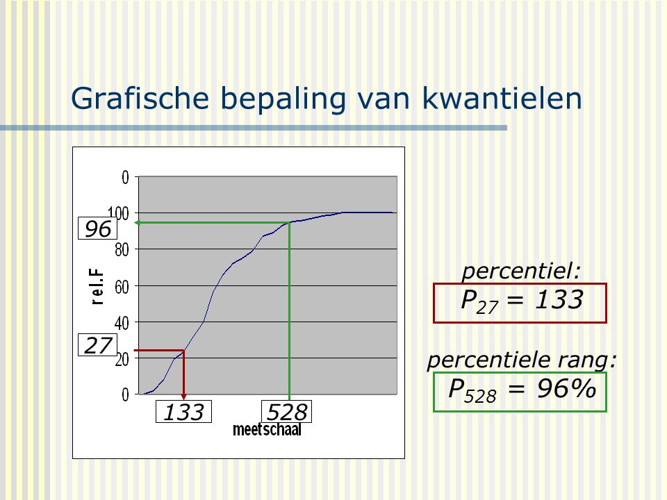 Grafische bepaling van kwantielen