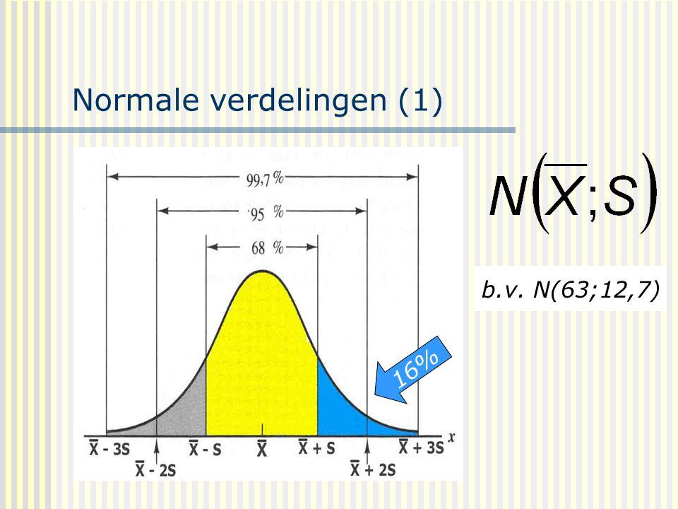 Normale verdelingen (1)