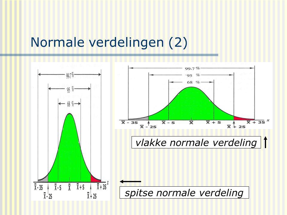 Normale verdelingen (2)