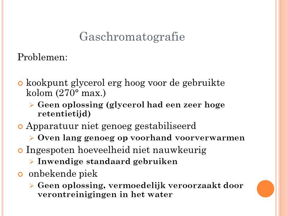 Gaschromatografie Problemen: