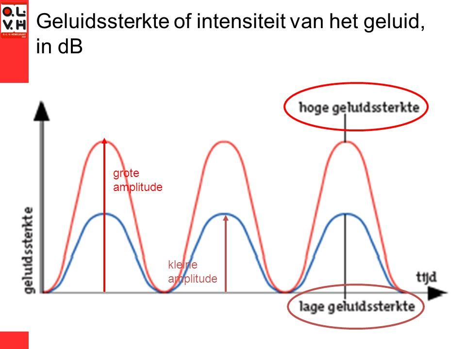 Geluidssterkte of intensiteit van het geluid, in dB