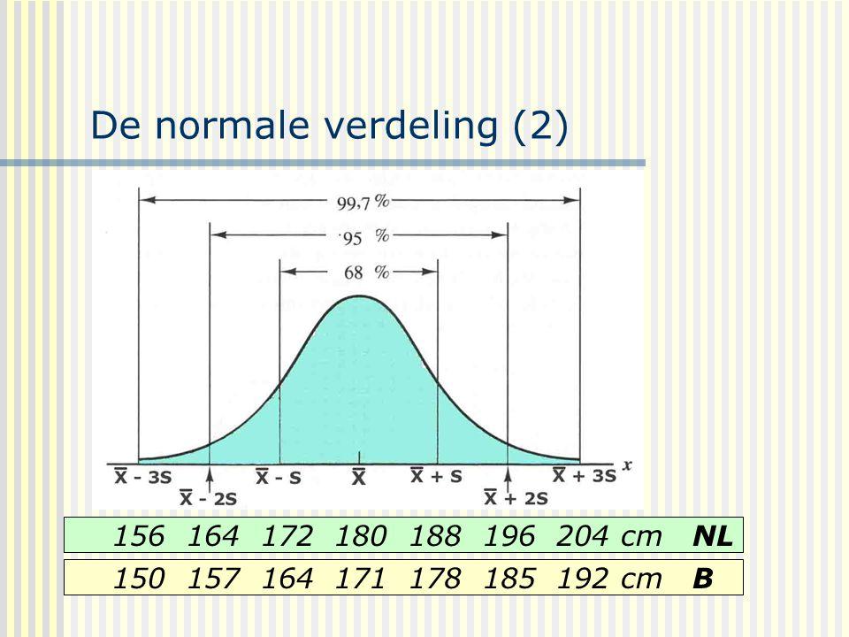 De normale verdeling (2)