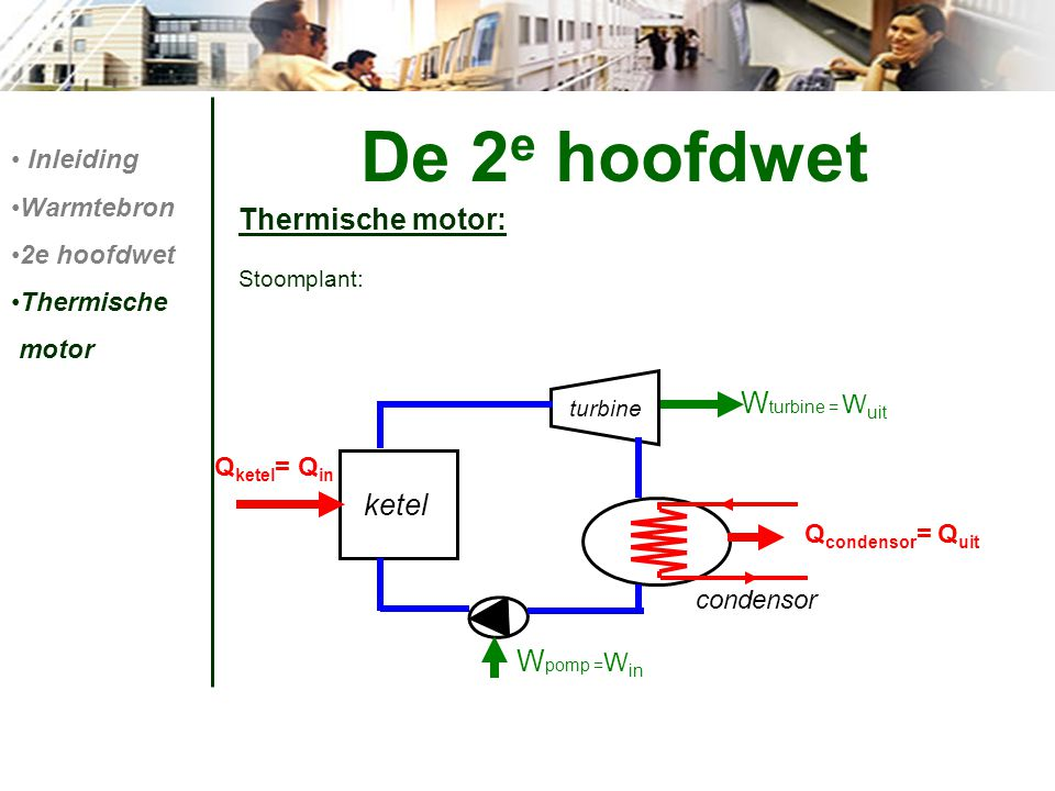De 2e hoofdwet Thermische motor: Wturbine = Wuit ketel Wpomp =Win