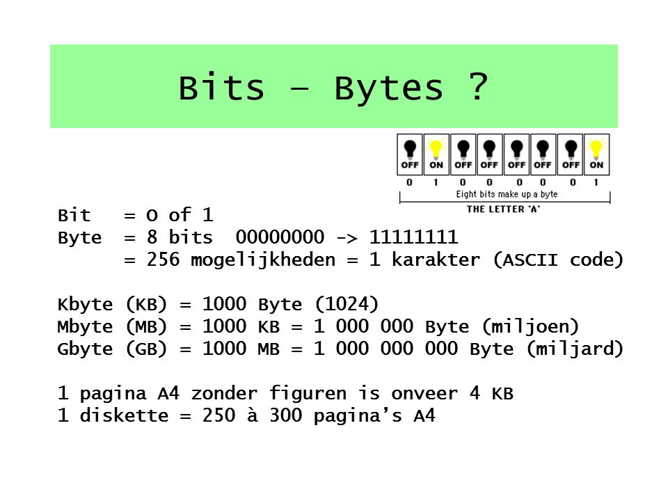 Bits – Bytes Bit = O of 1 Byte = 8 bits 00000000 -> 11111111