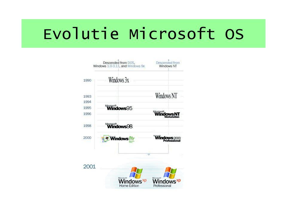 Evolutie Microsoft OS