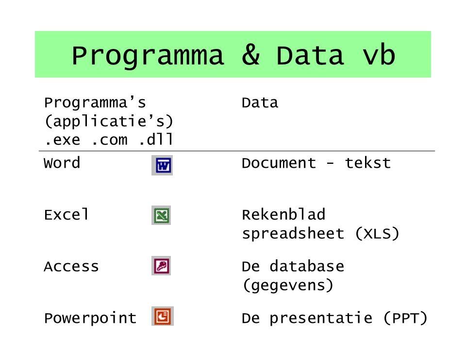 Programma & Data vb Programma's (applicatie's) .exe .com .dll Data