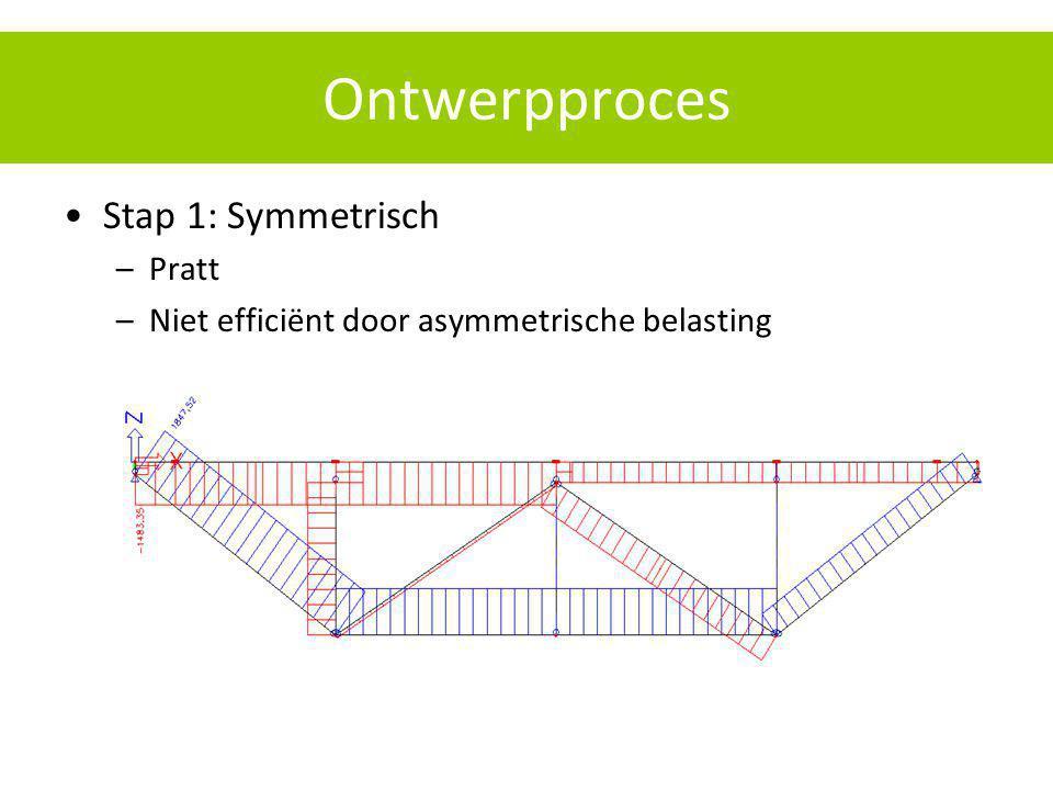 Ontwerpproces Stap 1: Symmetrisch Pratt