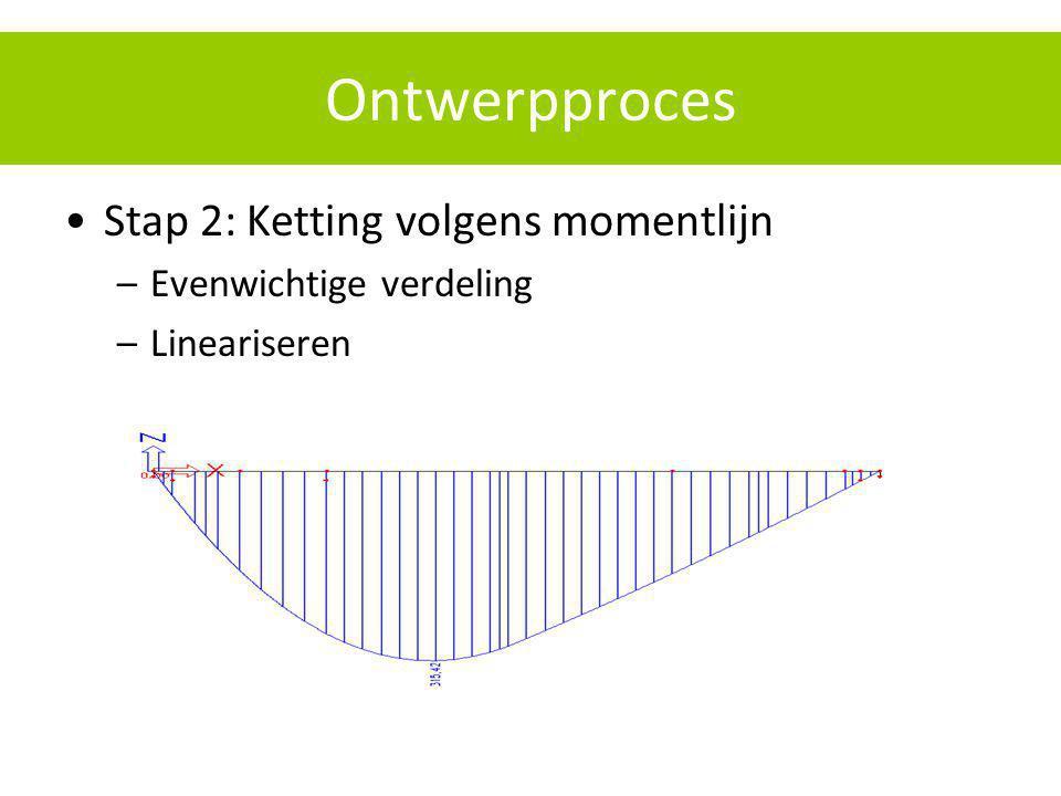 Ontwerpproces Stap 2: Ketting volgens momentlijn