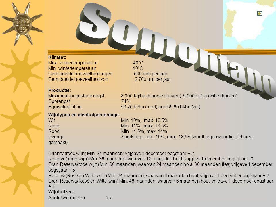 Somontano Klimaat: Max. zomertemperatuur 40°C