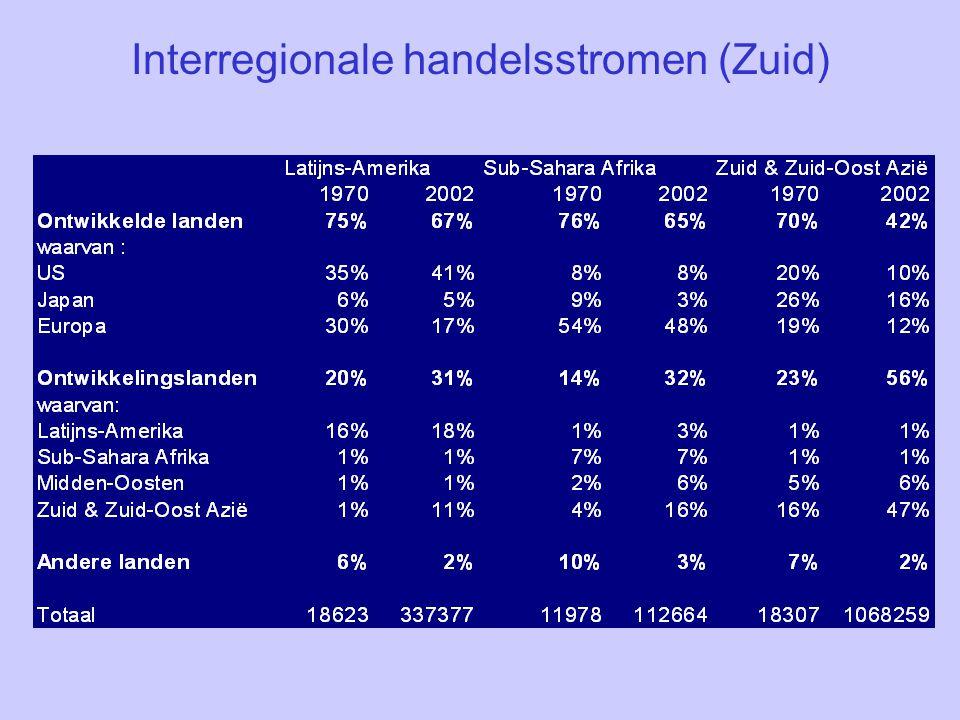 Interregionale handelsstromen (Zuid)