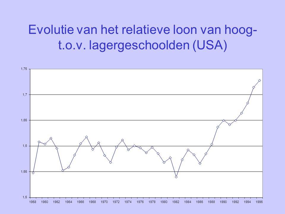 Evolutie van het relatieve loon van hoog- t. o. v