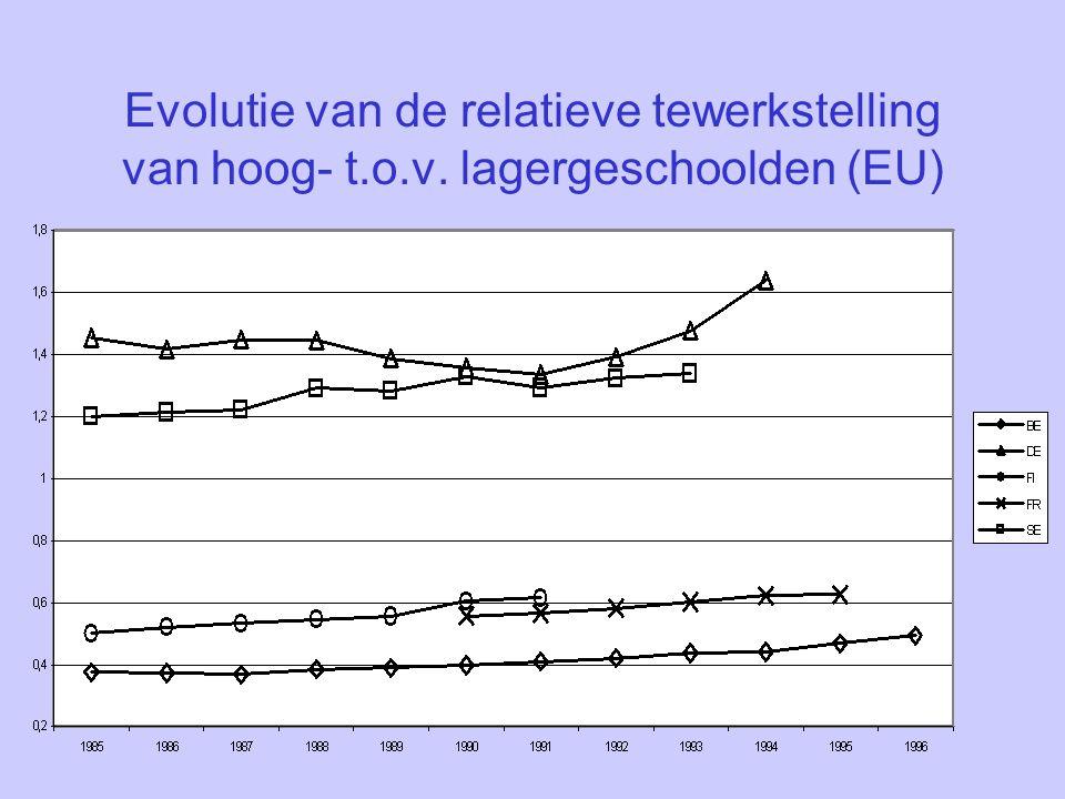 Evolutie van de relatieve tewerkstelling van hoog- t. o. v