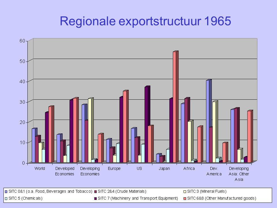 Regionale exportstructuur 1965