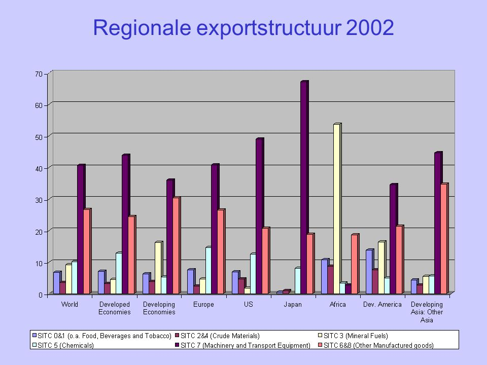 Regionale exportstructuur 2002