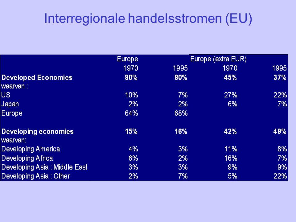 Interregionale handelsstromen (EU)