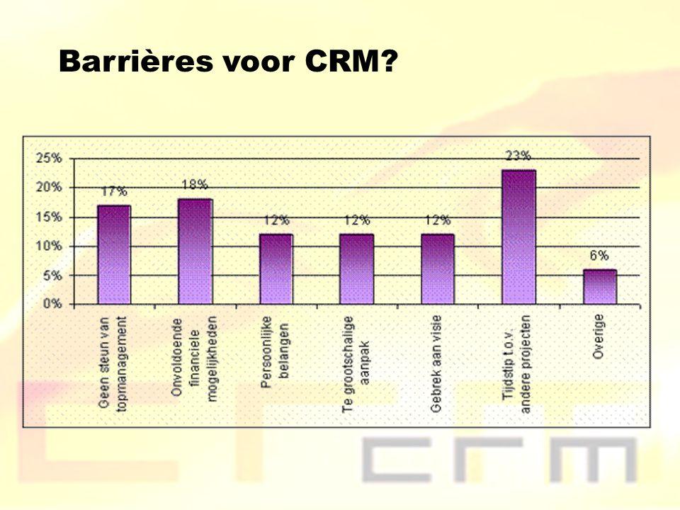 Barrières voor CRM