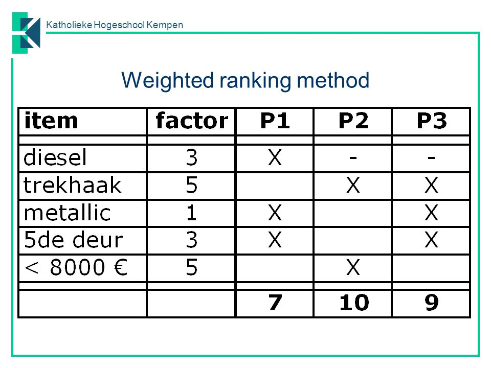 Weighted ranking method