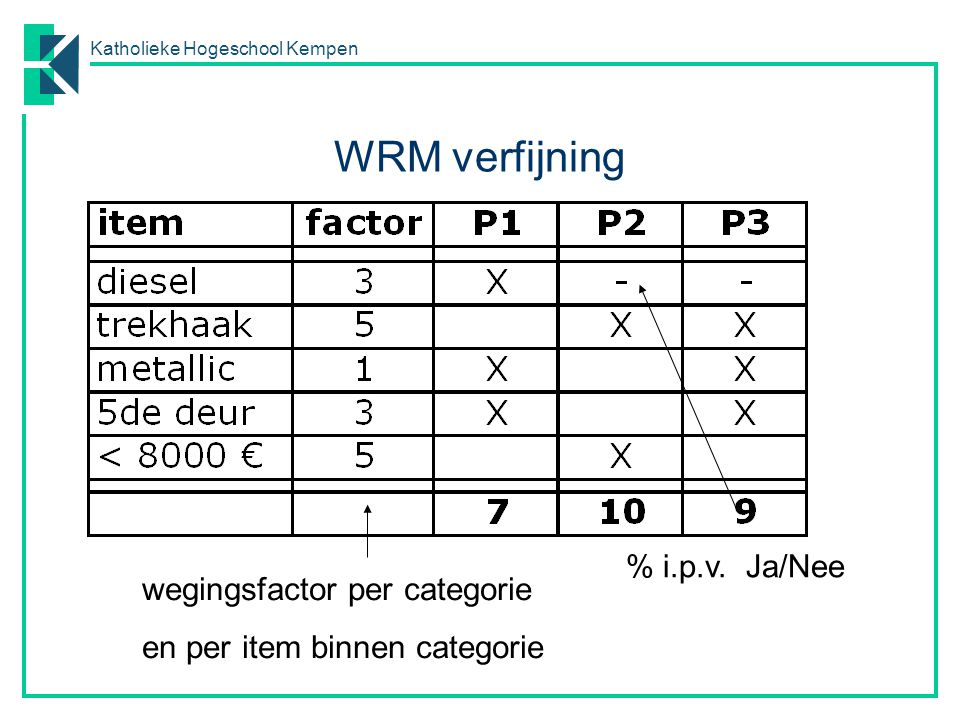 WRM verfijning % i.p.v. Ja/Nee wegingsfactor per categorie