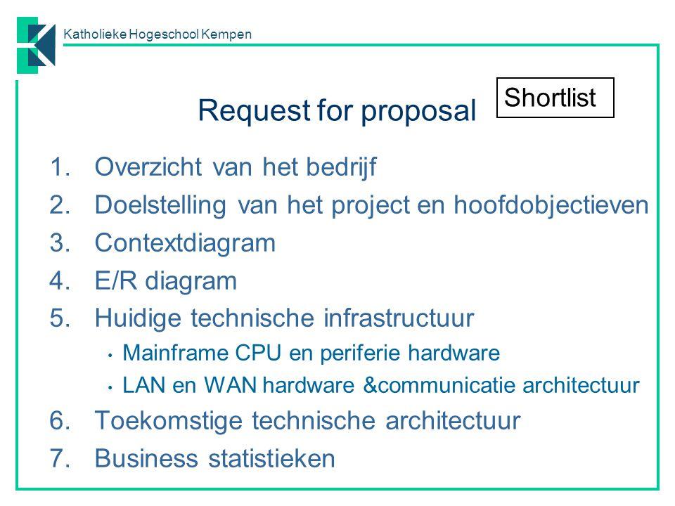 Request for proposal Shortlist Overzicht van het bedrijf