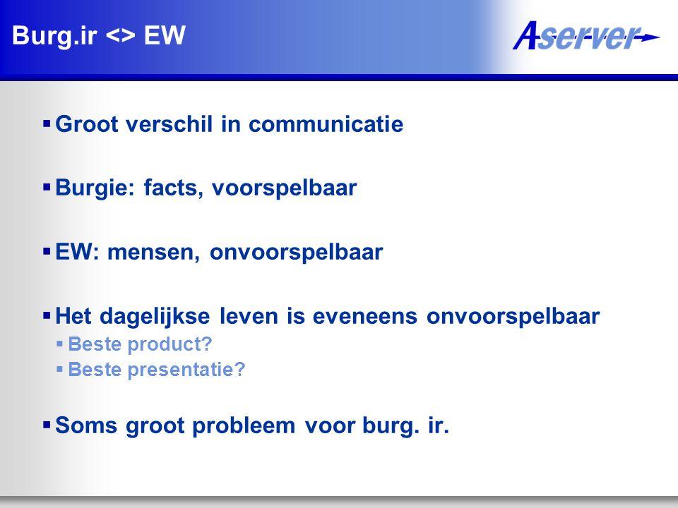 Burg.ir <> EW Groot verschil in communicatie