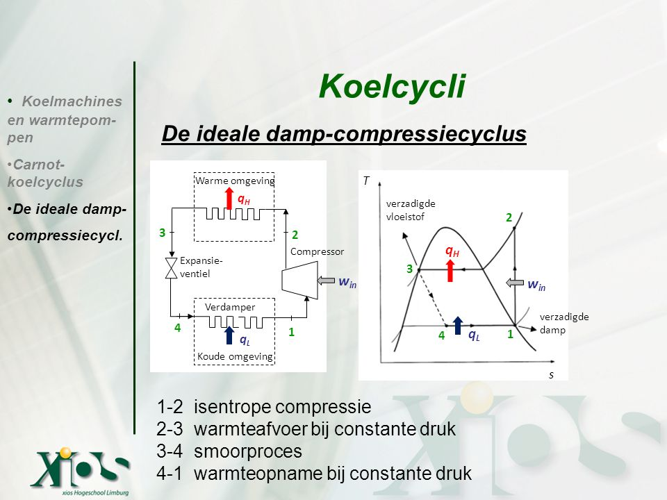 Koelcycli De ideale damp-compressiecyclus Conclusies: