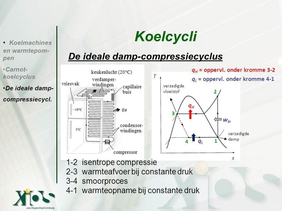 Koelcycli De ideale damp-compressiecyclus 1-2 isentrope compressie