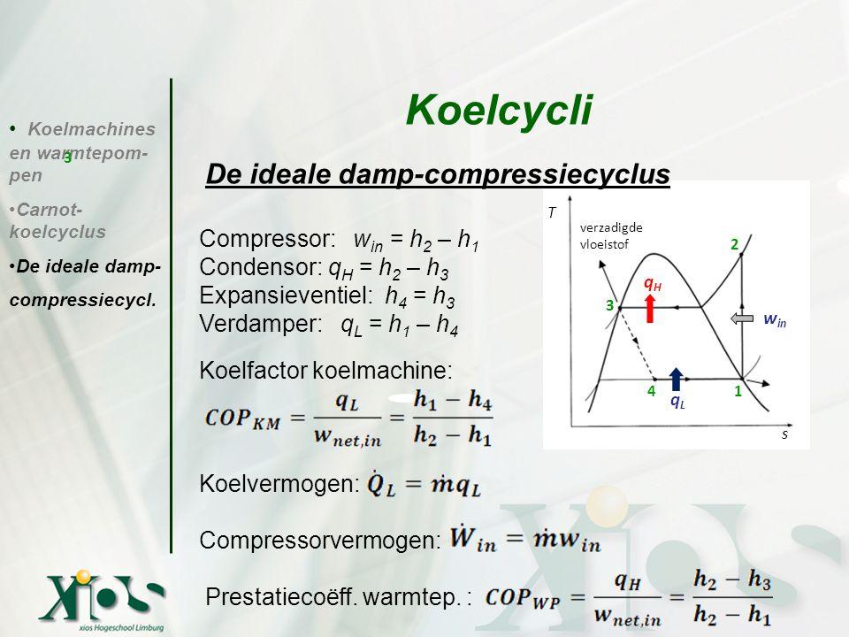 Koelcycli De ideale damp-compressiecyclus Compressor: win = h2 – h1