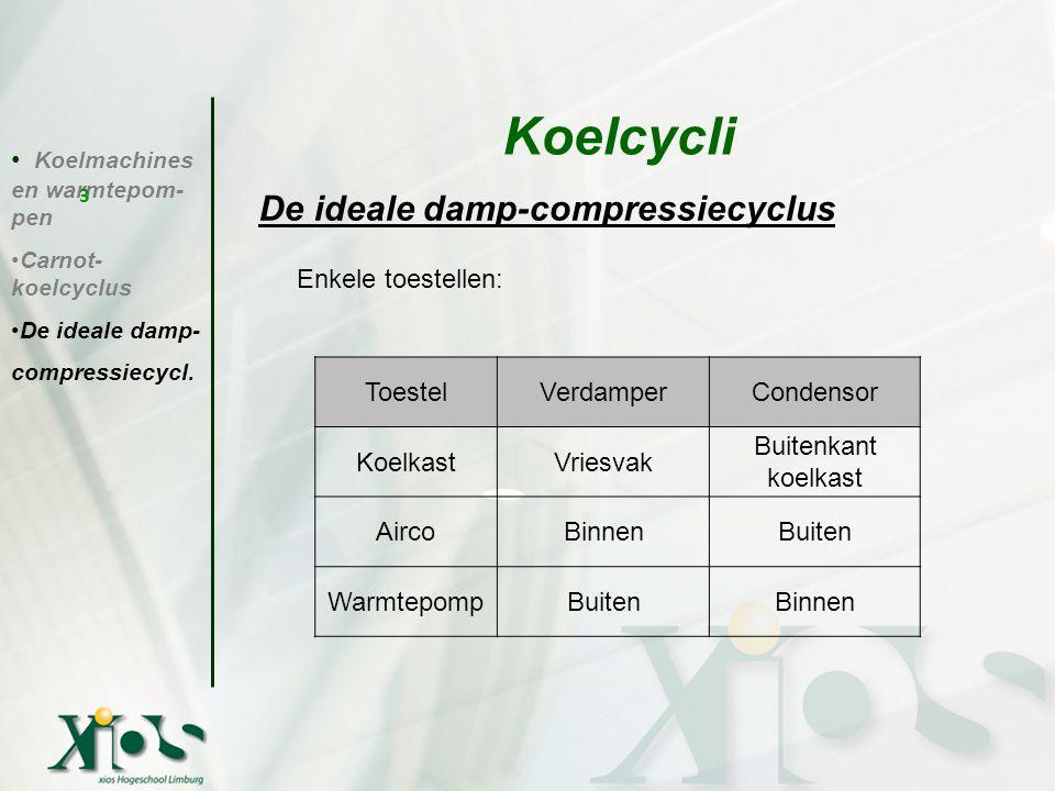 Koelcycli De ideale damp-compressiecyclus