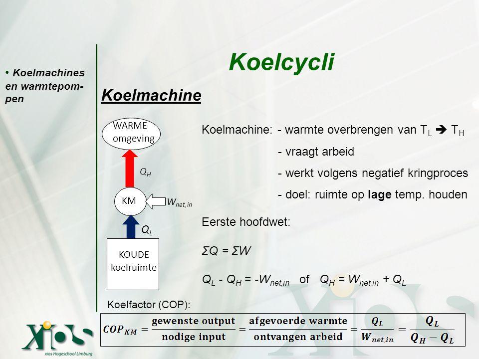 Koelcycli Koelmachine Koelmachines en warmtepom- pen