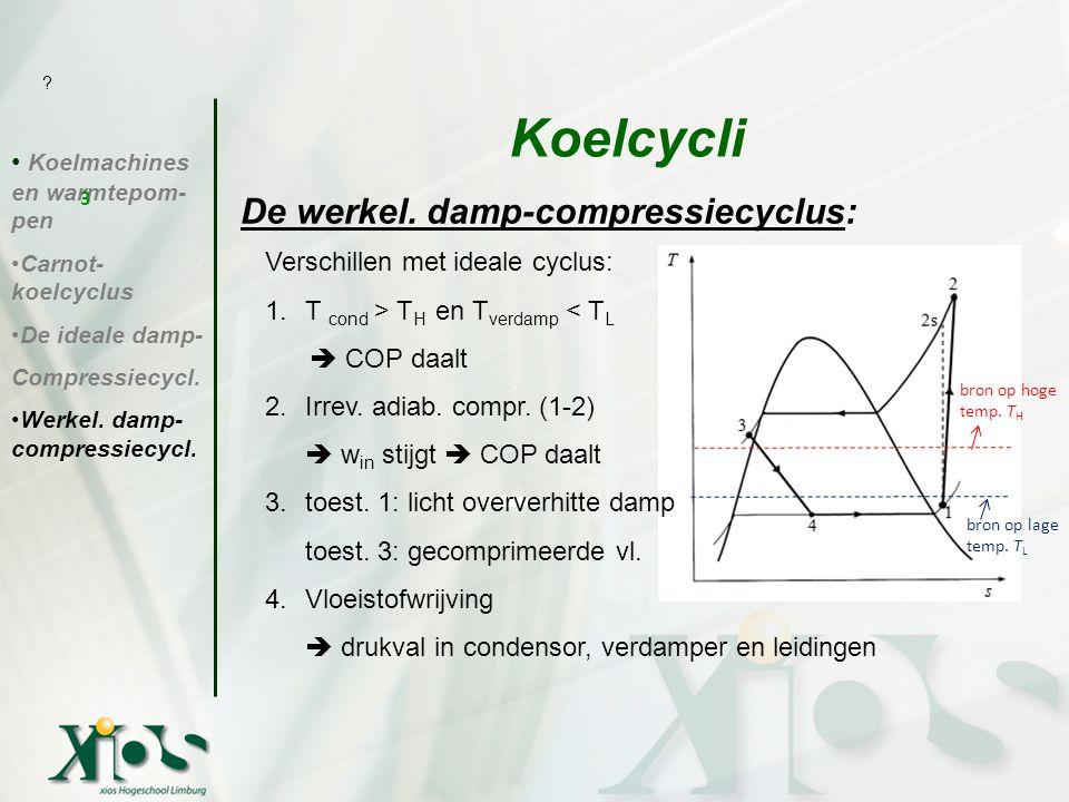 Koelcycli De werkel. damp-compressiecyclus: