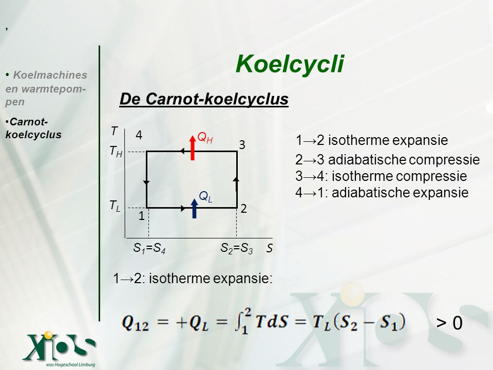 Koelcycli > 0 De Carnot-koelcyclus T 4 1→2 isotherme expansie 3