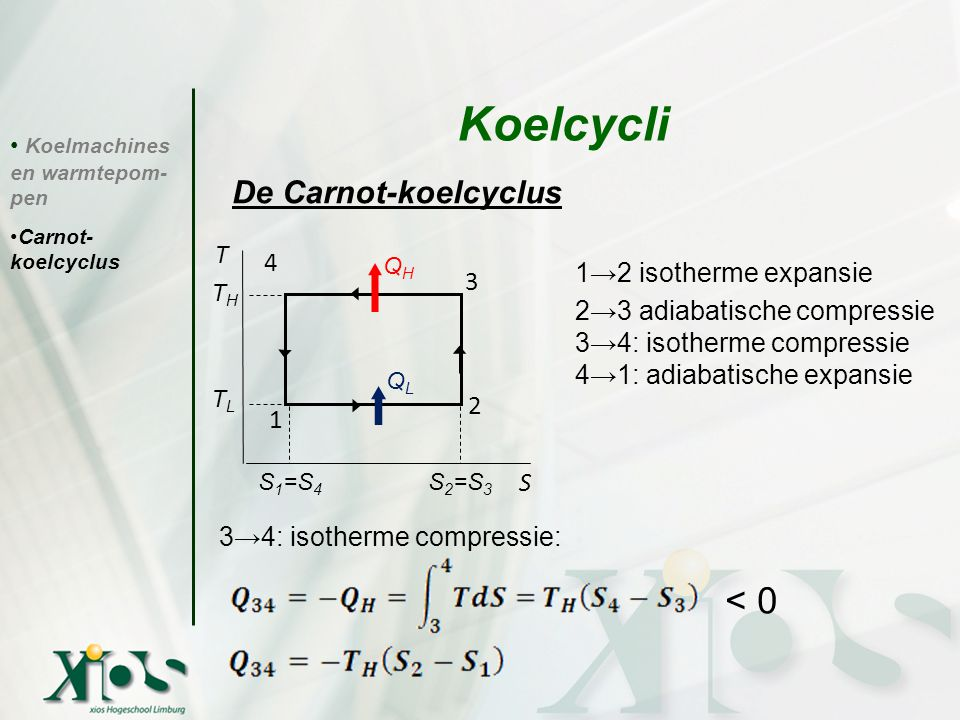 Koelcycli < 0 De Carnot-koelcyclus T 4 1→2 isotherme expansie 3