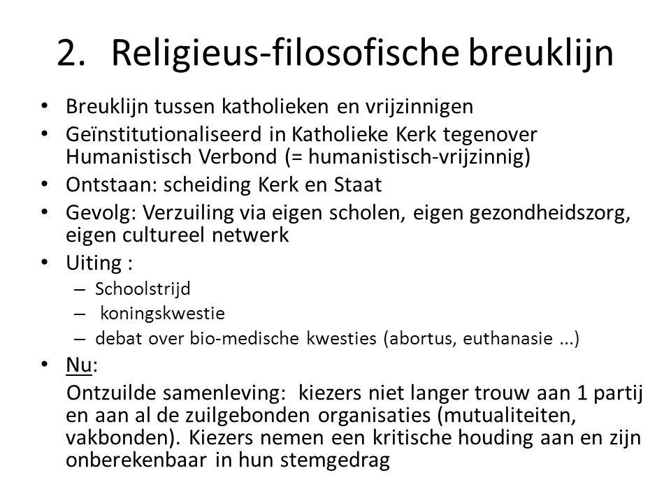 Religieus-filosofische breuklijn