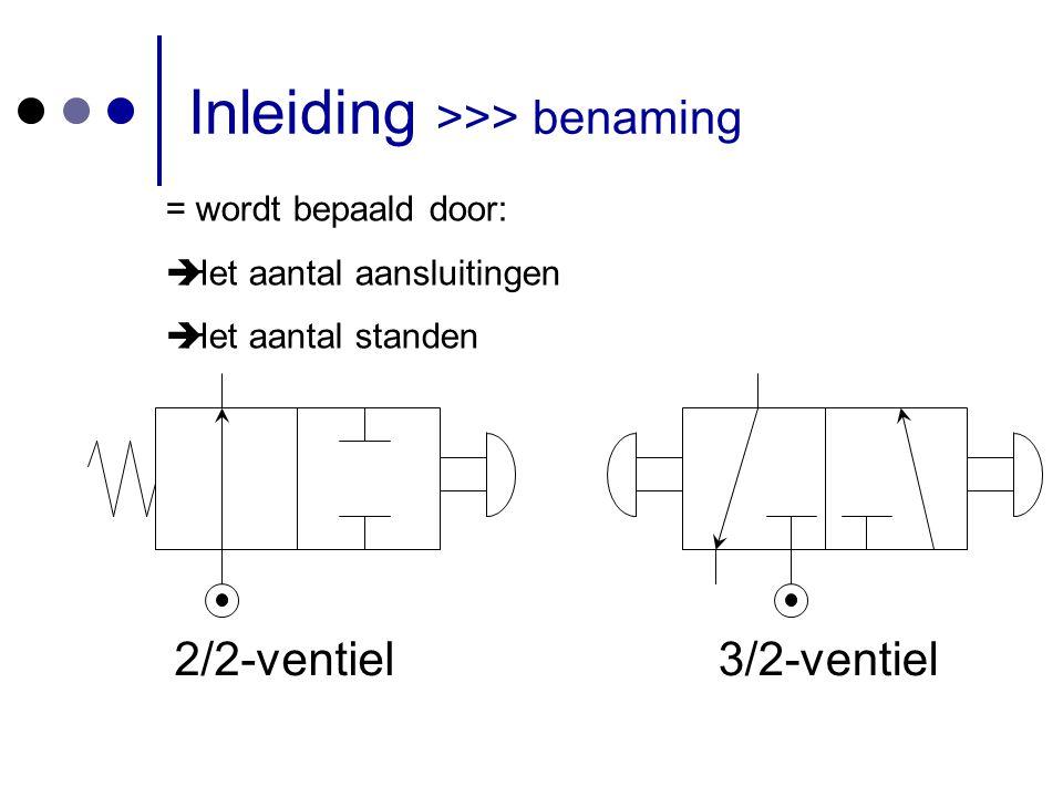 Inleiding >>> benaming