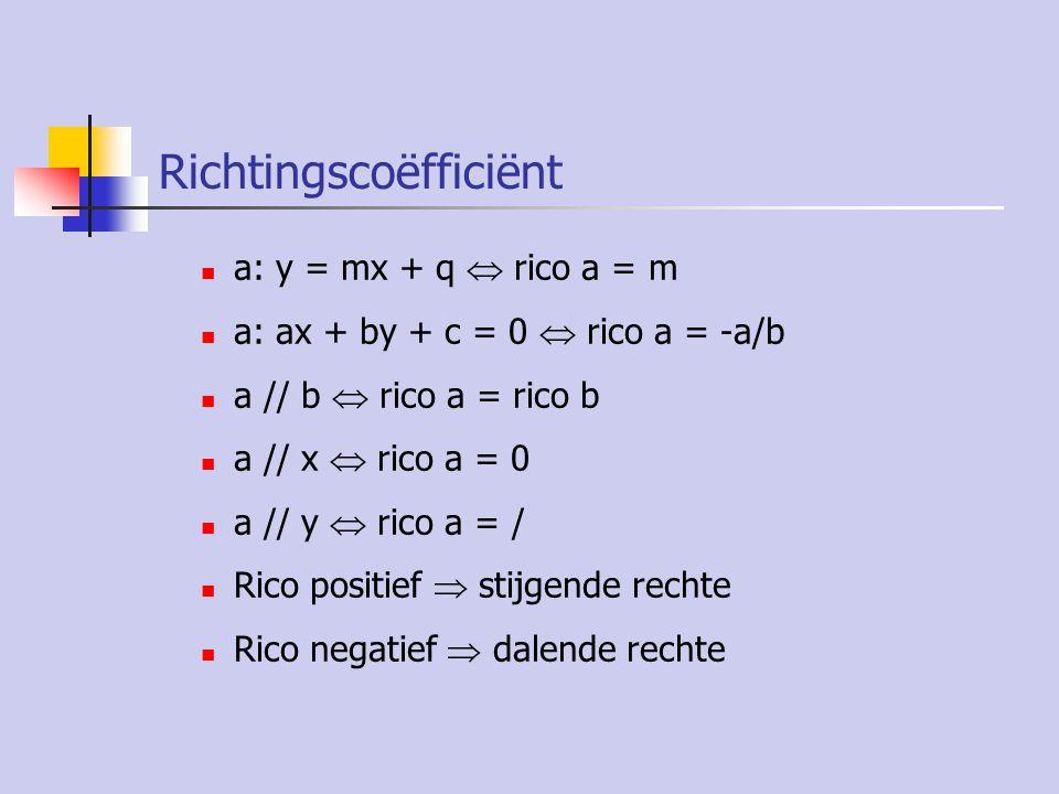 Richtingscoëfficiënt