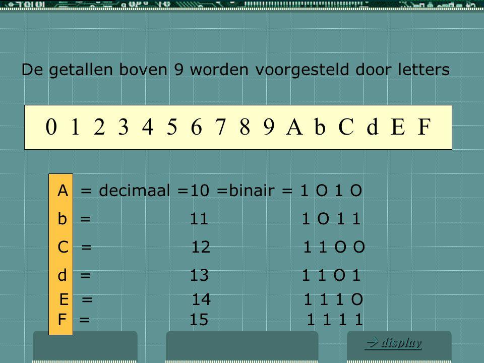 De getallen boven 9 worden voorgesteld door letters
