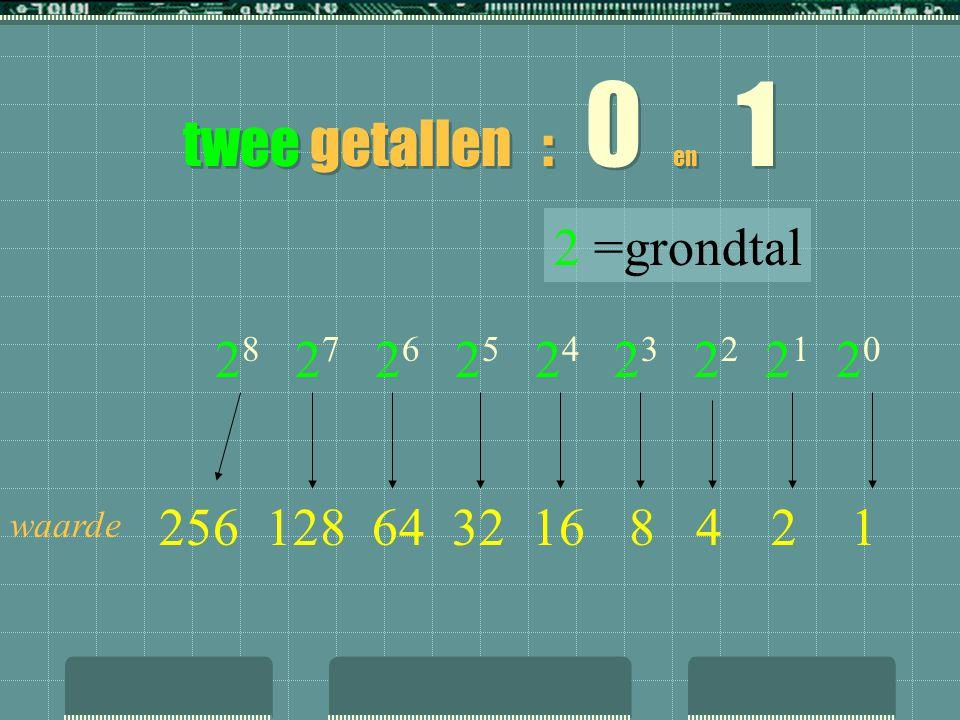 twee getallen : 0 en 1 2 =grondtal 28 27 26 25 24 23 22 21 20