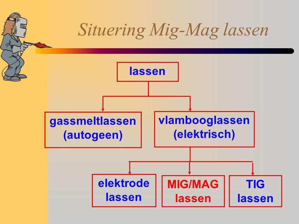 Situering Mig-Mag lassen