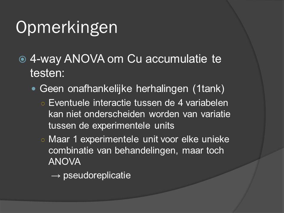 Opmerkingen 4-way ANOVA om Cu accumulatie te testen:
