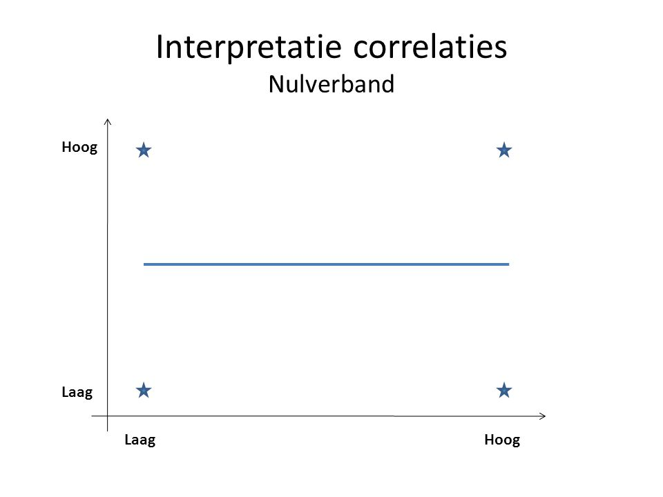 Interpretatie correlaties Nulverband
